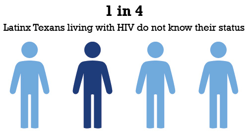 1 out of 4 Latinx Texans living with HIV do not know their status