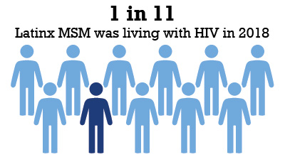 1 in 11 LatinxMSM was living with HIV in 2018