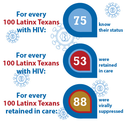 For every 100 Latinx Texans with HIV 75 know their status. For every 100 Latinx Texans with HIV 53 were retained in care. For every 100 Latinx Texans retained in care 88 were virally suppressed