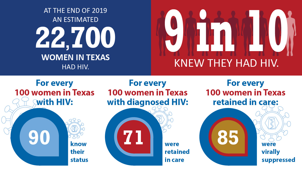 At the end of 2019 an estimated 22,700 women in Texas had HIV. 9 in 10 knew they had HIV.