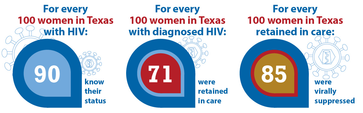 For every 100 women in Texas with HIV: 90 know their status. For every 100 women in Texas with diagnosed HIV: 71 were retained in care. For every 100 women in Texas retained in care: 85 were virally suppressed.