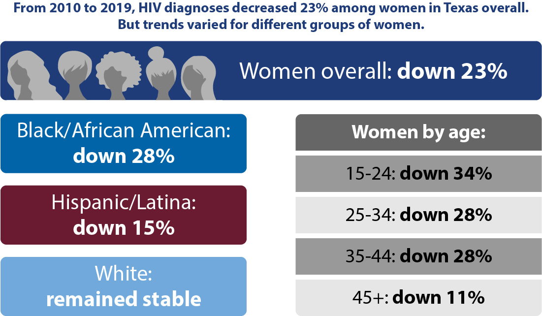 From 2010 to 2019, HIV diagnoses decreased 23% among women in Texas overall. But trends varied for different groups of women. Women overall: down 23%, Black/African American: down 28%, Hispanic/Latina: down 15%, White: remained stable. Women by age: 15-24: down 34%, 25-34: down 28%, 35-44: down 28%, 45+: down 11%.