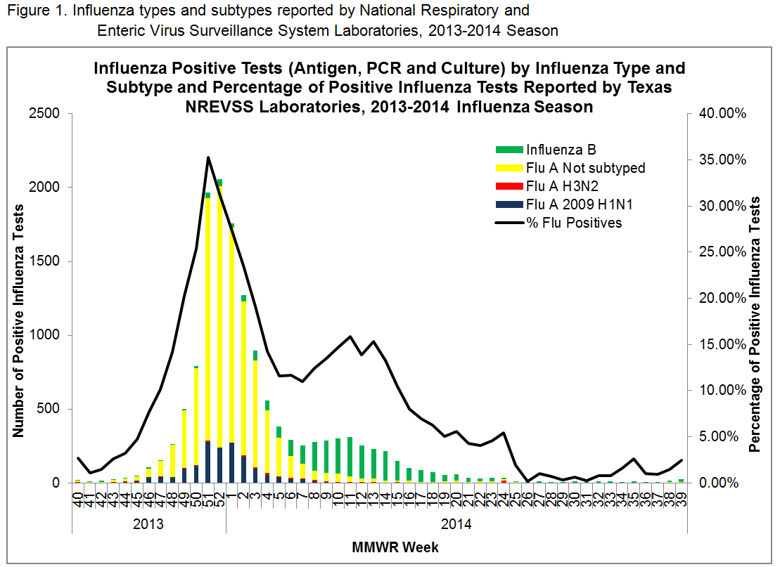 Figure 1. Influenza types and subtypes reported by National Respiratory and Enteric Virus Surveillance System Laboratories, 2013-2014 Season